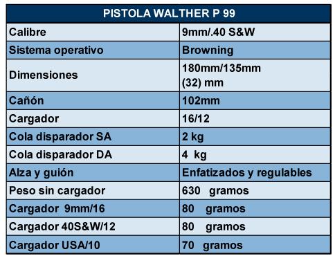 Ficha Técnica Pistola Walther P99
