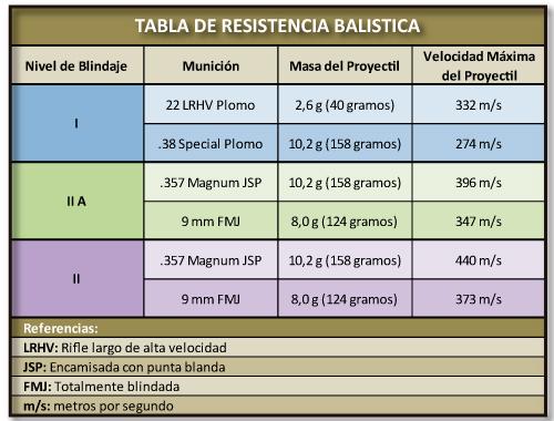 Tabla de Resistencia Balistica Chalecos Taurus